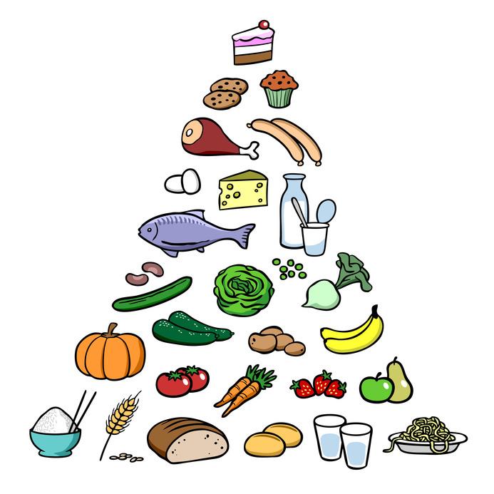 Beispiel Ernährungspyramide